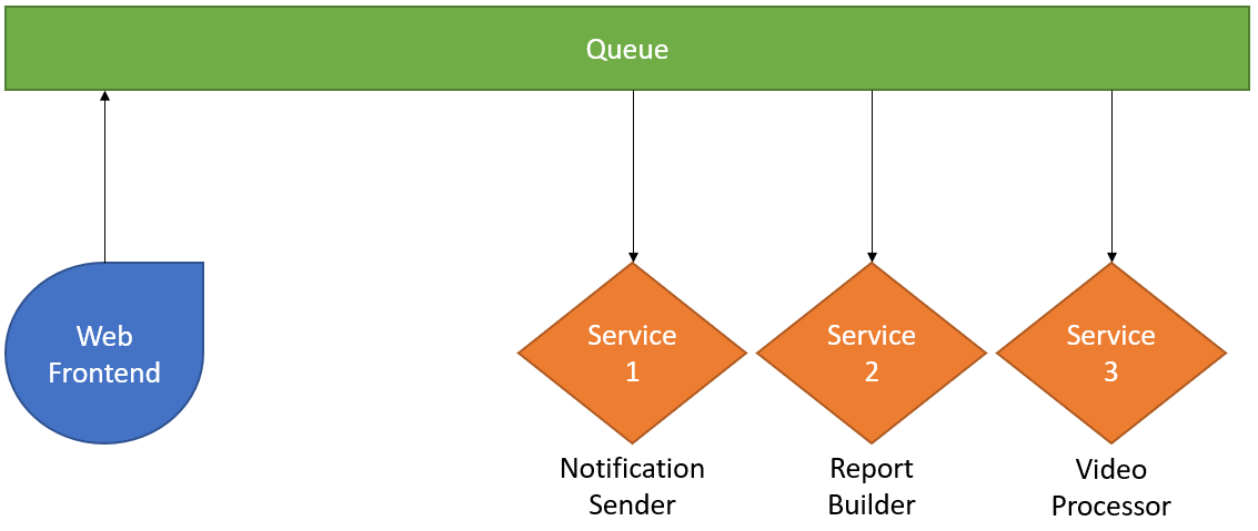 queue based microservice architecture example